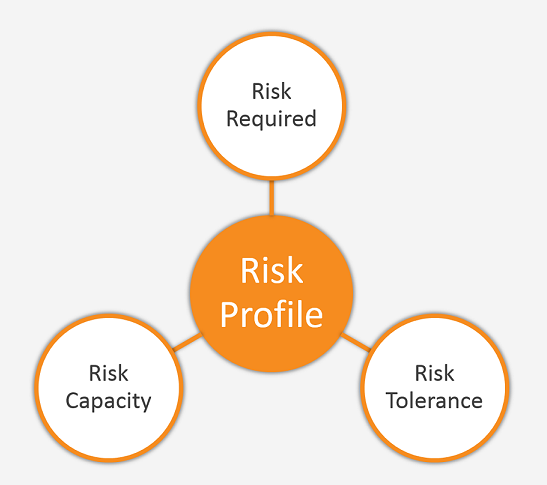 Risk Profile01